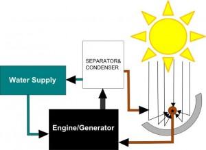 System HydroICE do pozyskiwania energii ze Słońca