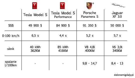 Samochód Elektryczny Tesla Model S porównanie