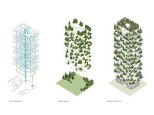 Bosco Verticale - schemat zalesienia budynków