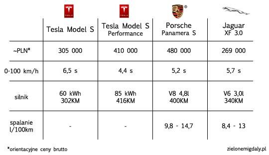 Ceny elektrycznego samochodu Tesla Model S