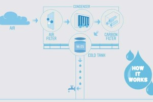 Schemat działania billboardu produkującego wodę