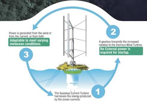 Schemat działania elektrowni wodno wiatrowej