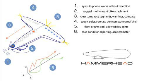 NAwigacja rowerowa Hammerhead