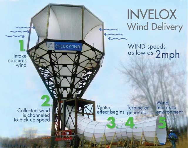 Zasada działania efektywnej turbiny wiatrowej