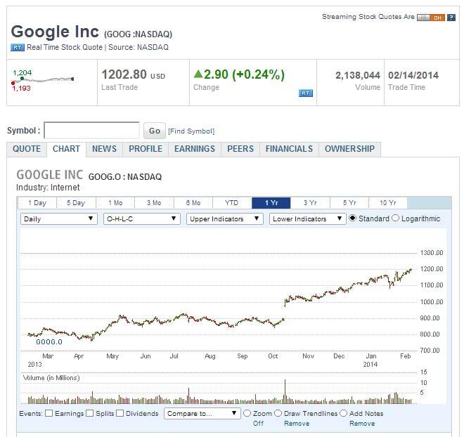 Akcje Google na giełdzie