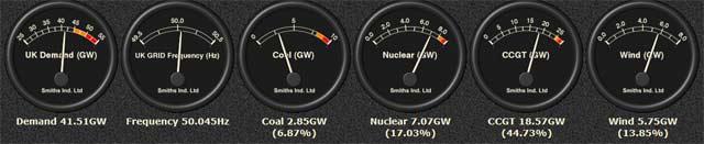 GEnerowana energia w Wielkiej Brytanii